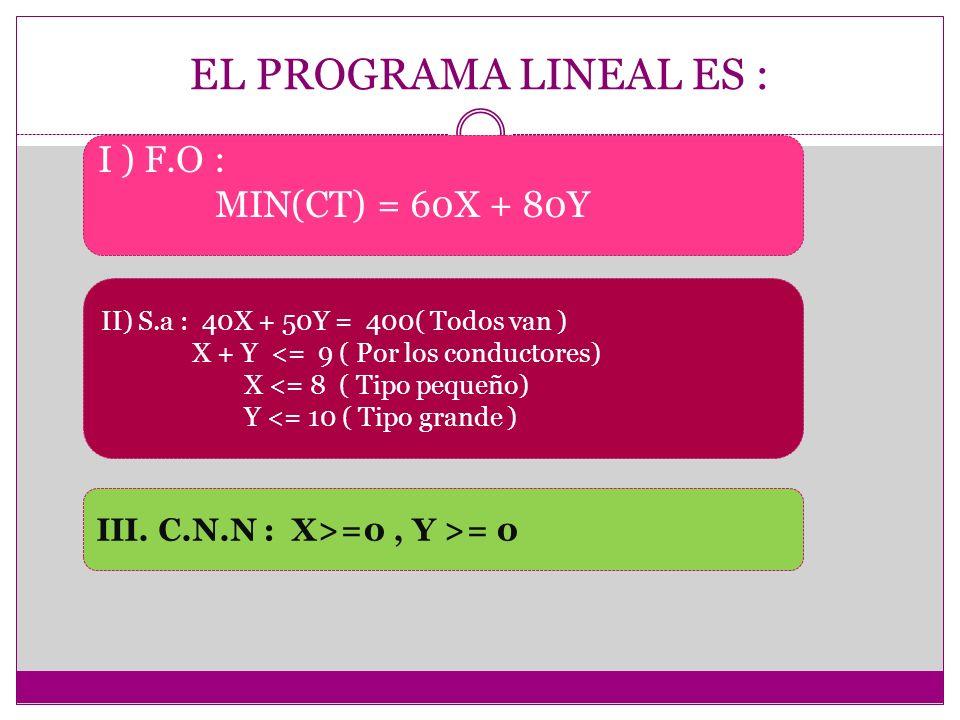 EL PROGRAMA LINEAL ES : I ) F.O : MIN(CT) = 60X + 80Y II) S.a : 40X + 50Y = 400( Todos van ) X + Y <= 9 ( Por los conductores) X <= 8 ( Tipo pequeño)