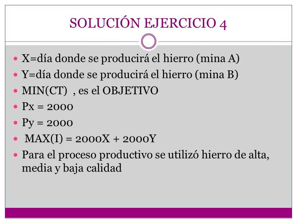 X=día donde se producirá el hierro (mina A) Y=día donde se producirá el hierro (mina B) MIN(CT), es el OBJETIVO Px = 2000 Py = 2000 MAX(I) = 2000X + 2