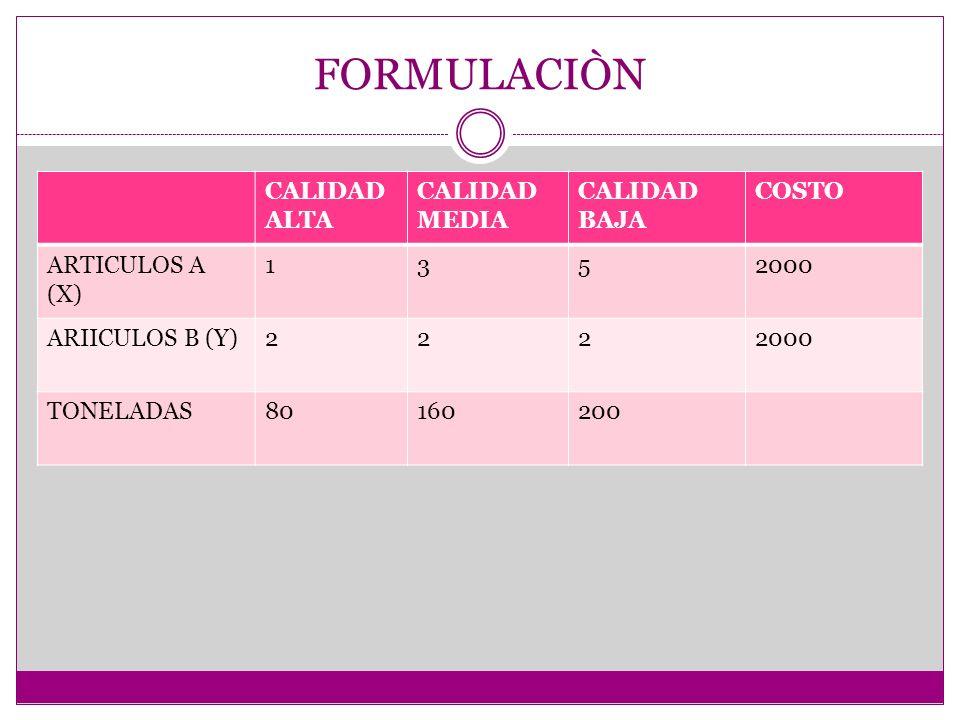 FORMULACIÒN CALIDAD ALTA CALIDAD MEDIA CALIDAD BAJA COSTO ARTICULOS A (X) 1352000 ARIICULOS B (Y)2222000 TONELADAS80160200