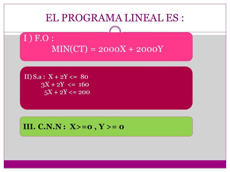 EL PROGRAMA LINEAL ES : I ) F.O : MIN(CT) = 2000X + 2000Y II) S.a : X + 2Y <= 80 3X + 2Y <= 160 5X + 2Y <= 200 III. C.N.N : X>=0, Y >= 0