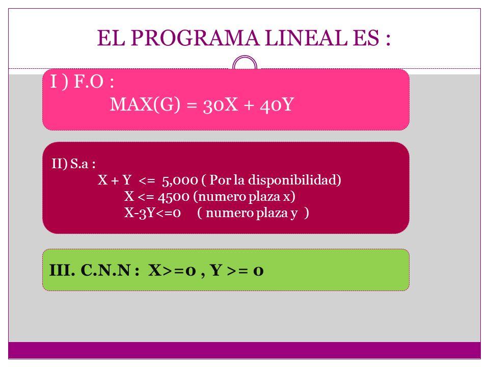 EL PROGRAMA LINEAL ES : I ) F.O : MAX(G) = 30X + 40Y II) S.a : X + Y <= 5,000 ( Por la disponibilidad) X <= 4500 (numero plaza x) X-3Y<=0 ( numero pla