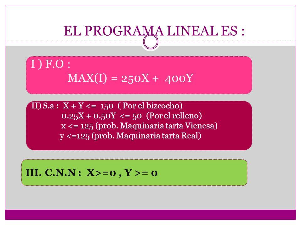 EL PROGRAMA LINEAL ES : I ) F.O : MAX(I) = 250X + 400Y II) S.a : X + Y <= 150 ( Por el bizcocho) 0.25X + 0.50Y <= 50 (Por el relleno) x <= 125 (prob.