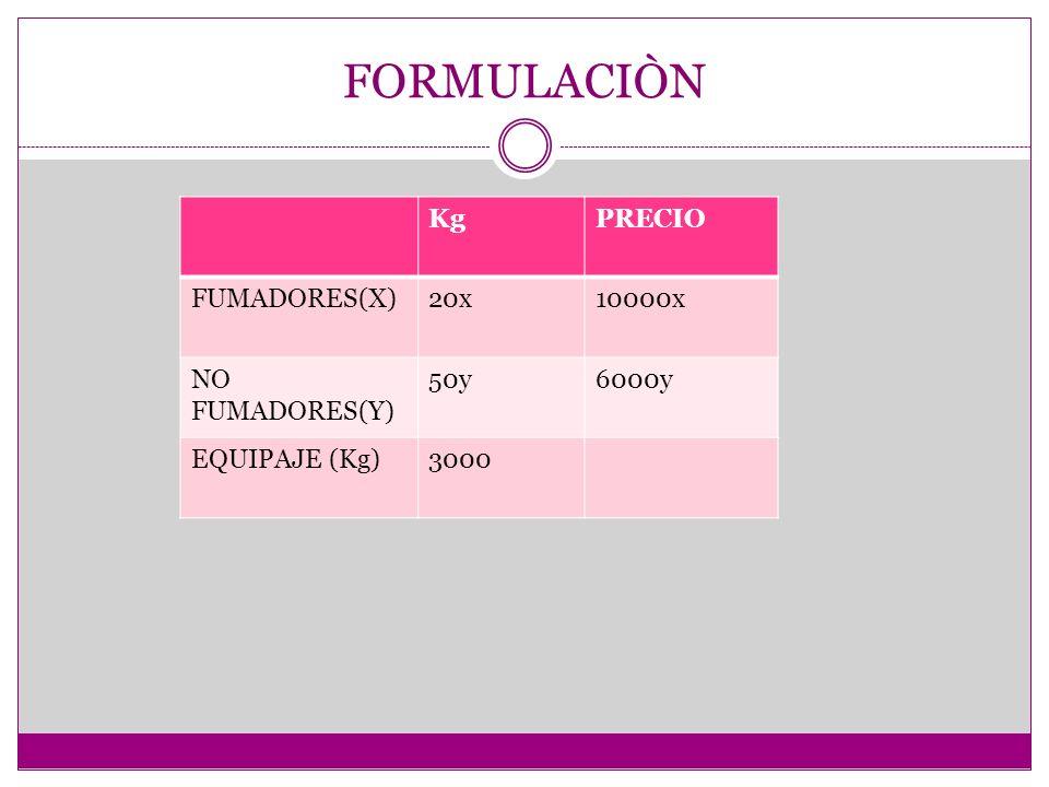FORMULACIÒN KgPRECIO FUMADORES(X)20x10000x NO FUMADORES(Y) 50y6000y EQUIPAJE (Kg)3000