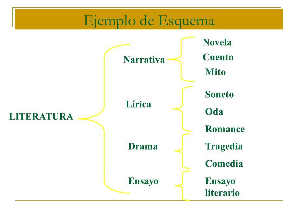 Ejemplo de Esquema LITERATURA Narrativa Lírica Drama Ensayo Novela Cuento Mito Soneto Oda Romance Tragedia Comedia Ensayo literario