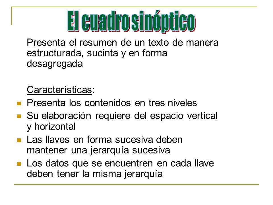Presenta el resumen de un texto de manera estructurada, sucinta y en forma desagregada Características: Presenta los contenidos en tres niveles Su ela