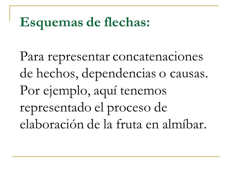 Esquemas de flechas: Para representar concatenaciones de hechos, dependencias o causas. Por ejemplo, aquí tenemos representado el proceso de elaboraci