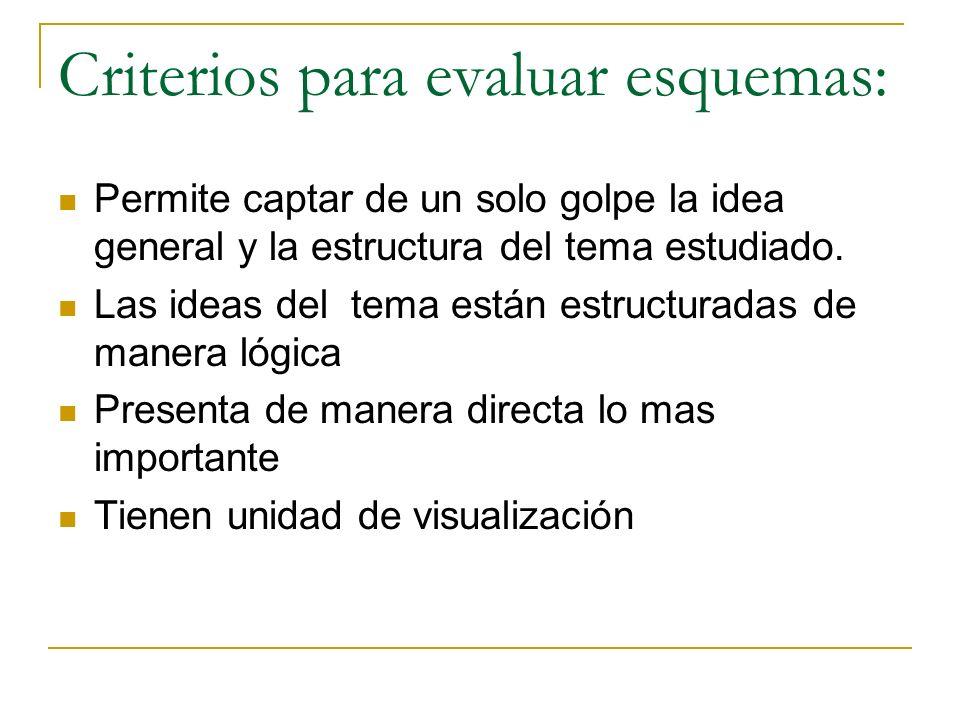 Criterios para evaluar esquemas: Permite captar de un solo golpe la idea general y la estructura del tema estudiado. Las ideas del tema están estructu