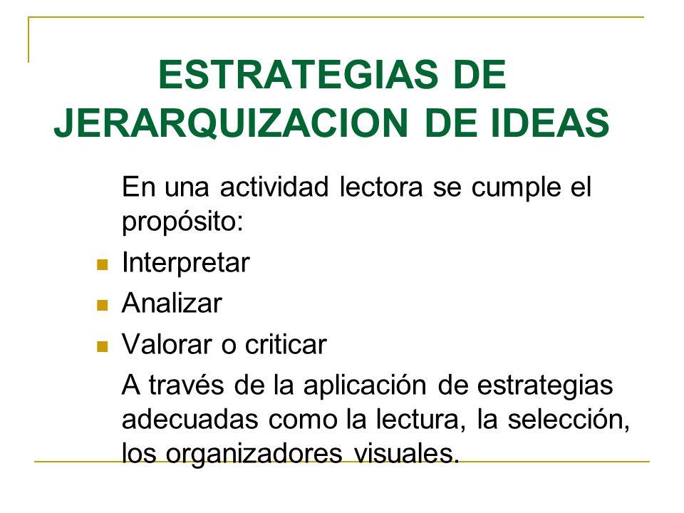 ESTRATEGIAS DE JERARQUIZACION DE IDEAS En una actividad lectora se cumple el propósito: Interpretar Analizar Valorar o criticar A través de la aplicac