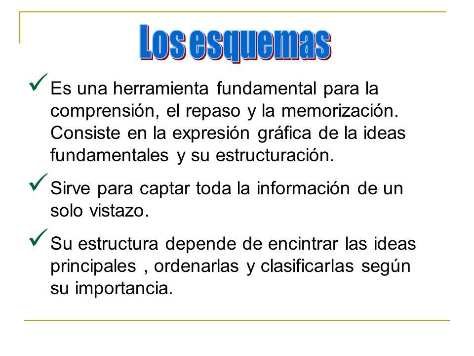 Es una herramienta fundamental para la comprensión, el repaso y la memorización. Consiste en la expresión gráfica de la ideas fundamentales y su estru