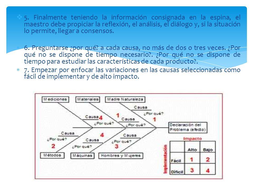 5. Finalmente teniendo la información consignada en la espina, el maestro debe propiciar la reflexión, el análisis, el diálogo y, si la situación lo p
