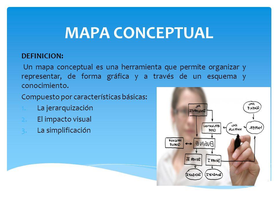 MAPA CONCEPTUAL DEFINICION: Un mapa conceptual es una herramienta que permite organizar y representar, de forma gráfica y a través de un esquema y con