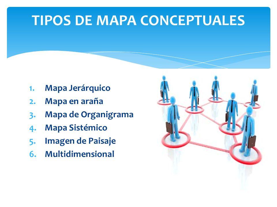 TIPOS DE MAPA CONCEPTUALES 1.Mapa Jerárquico 2.Mapa en araña 3.Mapa de Organigrama 4.Mapa Sistémico 5.Imagen de Paisaje 6.Multidimensional