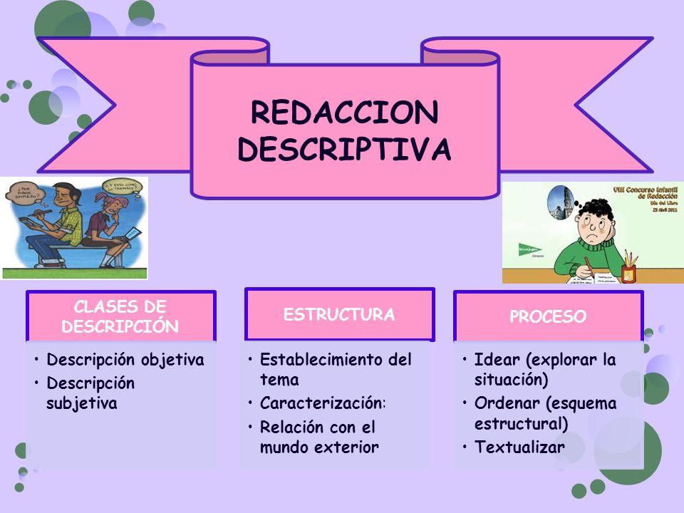 CLASES DE DESCRIPCIÓN Descripción objetiva Descripción subjetiva ESTRUCTURA Establecimiento del tema Caracterización: Relación con el mundo exterior P