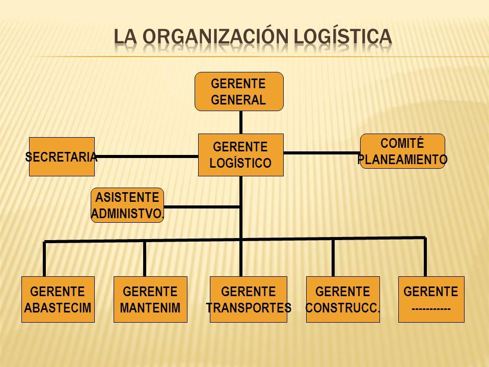 GERENTE GENERAL SECRETARIA GERENTE LOGÍSTICO GERENTE ABASTECIM GERENTE MANTENIM GERENTE TRANSPORTES GERENTE CONSTRUCC. GERENTE ----------- COMITÉ PLAN