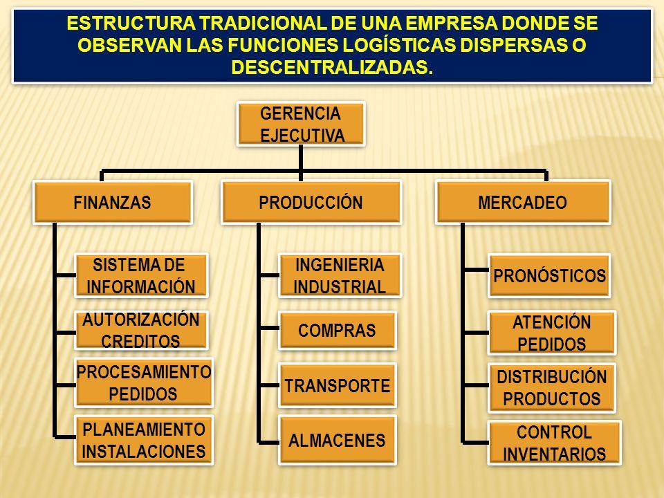 GERENCIA EJECUTIVA GERENCIA EJECUTIVA FINANZAS PRODUCCIÓN MERCADEO SISTEMA DE INFORMACIÓN SISTEMA DE INFORMACIÓN AUTORIZACIÓN CREDITOS AUTORIZACIÓN CR