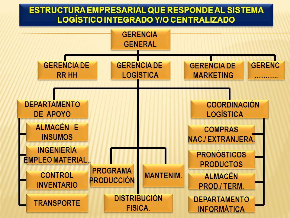 GERENCIA GENERAL GERENCIA GENERAL GERENCIA DE LOGÍSTICA GERENCIA DE LOGÍSTICA DEPARTAMENTO DE APOYO DEPARTAMENTO DE APOYO INGENIERÍA EMPLEO MATERIAL..