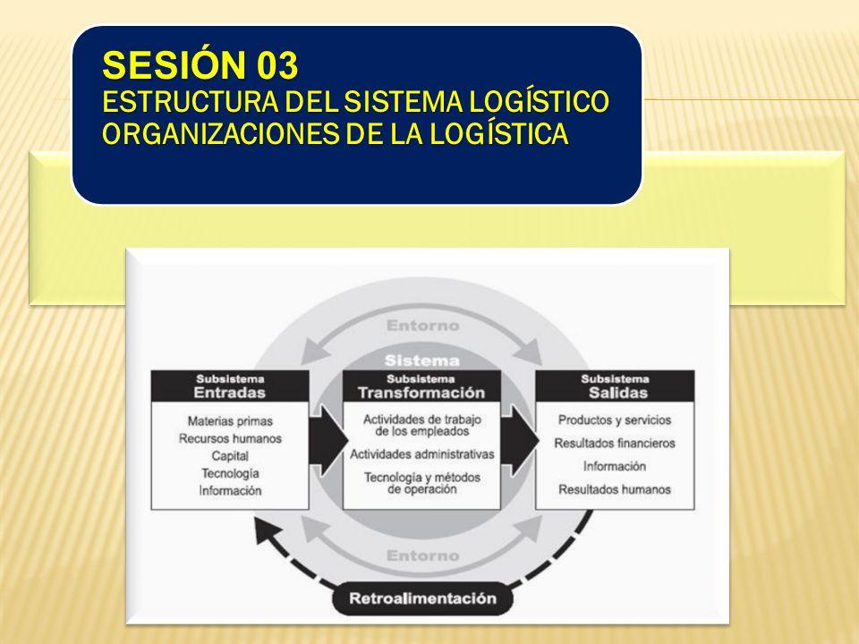 SESIÓN 03 ESTRUCTURA DEL SISTEMA LOGÍSTICO ORGANIZACIONES DE LA LOGÍSTICA