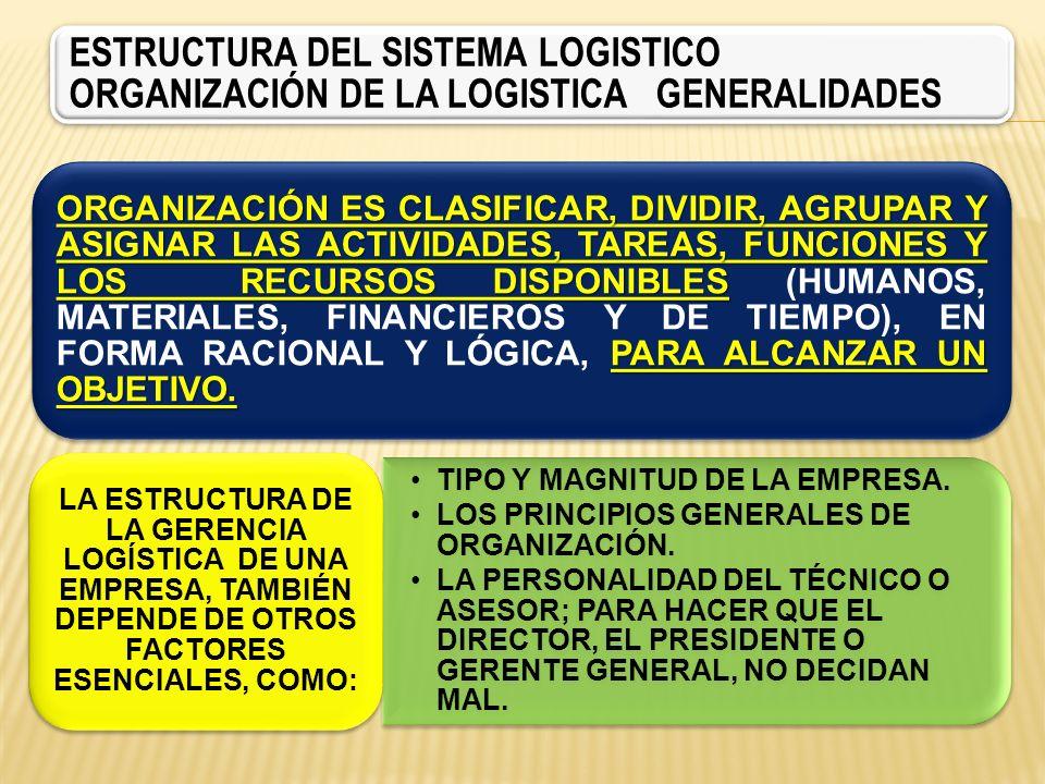 ESTRUCTURA DEL SISTEMA LOGISTICO ORGANIZACIÓN DE LA LOGISTICA GENERALIDADES ORGANIZACIÓN ES CLASIFICAR, DIVIDIR, AGRUPAR Y ASIGNAR LAS ACTIVIDADES, TA