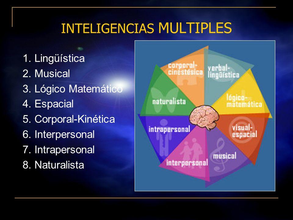 13 INTELIGENCIAS MULTIPLES Howard Gardner. Teoría de las Inteligencias Múltiples : Todos tenemos por lo menos 7 inteligencias ó 7 habilidades que se v