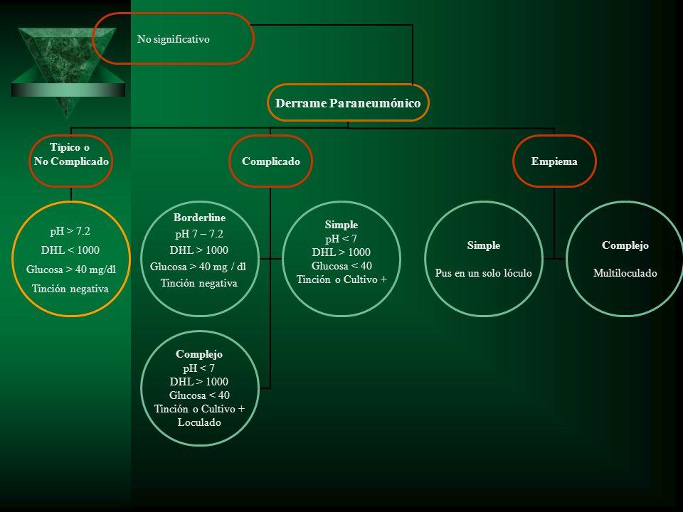 Derrame Paraneumónico Típico o No Complicado pH > 7.2 DHL < 1000 Glucosa > 40 mg/dl Tinción negativa Complicado Borderline pH 7 – 7.2 DHL > 1000 Gluco