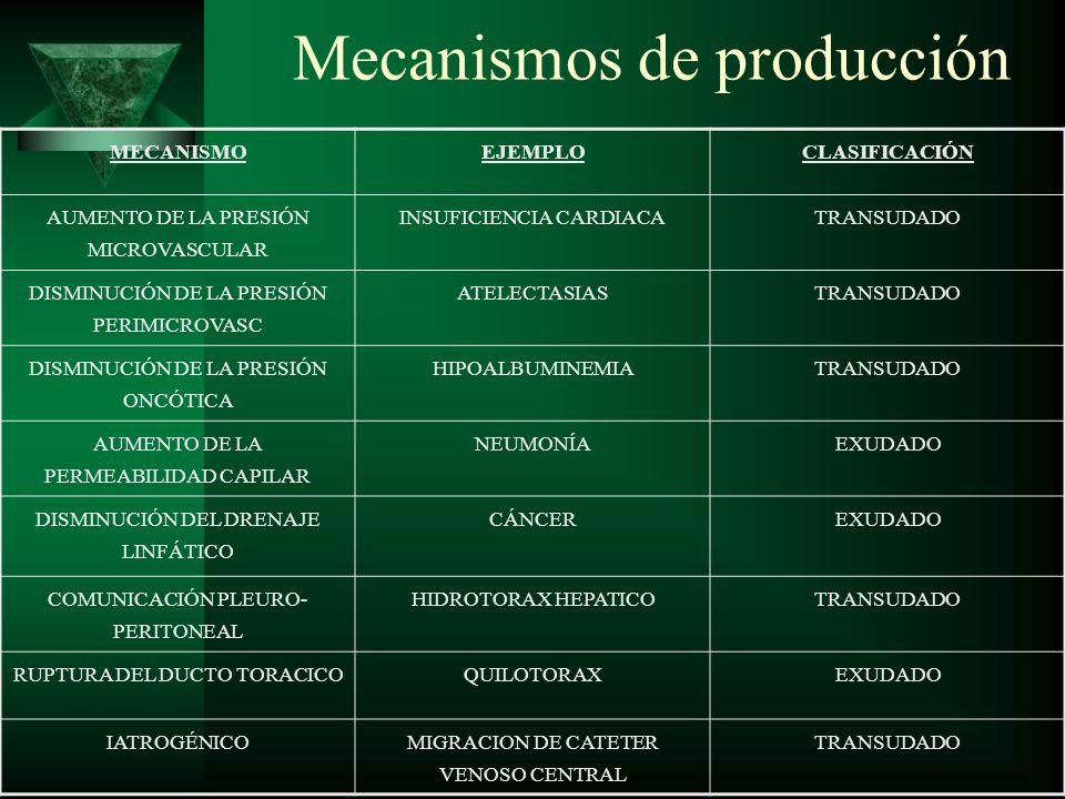 Mecanismos de producción MECANISMOEJEMPLOCLASIFICACIÓN AUMENTO DE LA PRESIÓN MICROVASCULAR INSUFICIENCIA CARDIACATRANSUDADO DISMINUCIÓN DE LA PRESIÓN