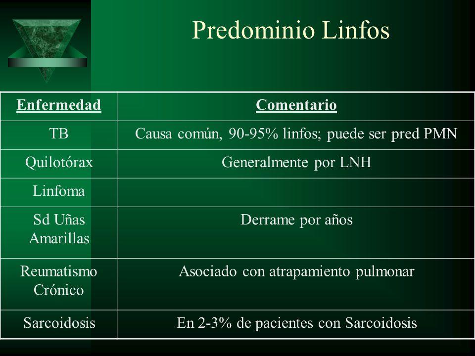 Predominio Linfos EnfermedadComentario TBCausa común, 90-95% linfos; puede ser pred PMN QuilotóraxGeneralmente por LNH Linfoma Sd Uñas Amarillas Derra