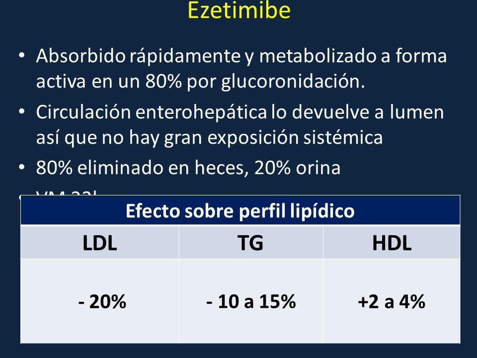 Ezetimibe Absorbido rápidamente y metabolizado a forma activa en un 80% por glucoronidación. Circulación enterohepática lo devuelve a lumen así que no
