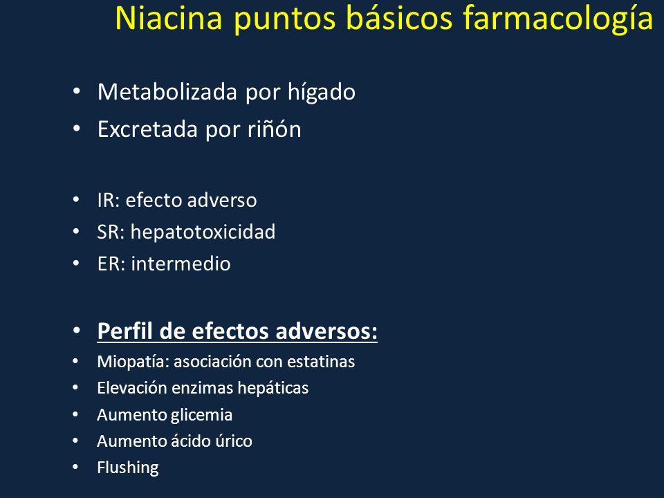 Niacina puntos básicos farmacología Metabolizada por hígado Excretada por riñón IR: efecto adverso SR: hepatotoxicidad ER: intermedio Perfil de efecto