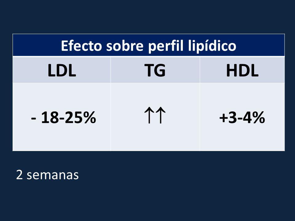 Efecto sobre perfil lipídico LDLTGHDL - 18-25% +3-4% 2 semanas