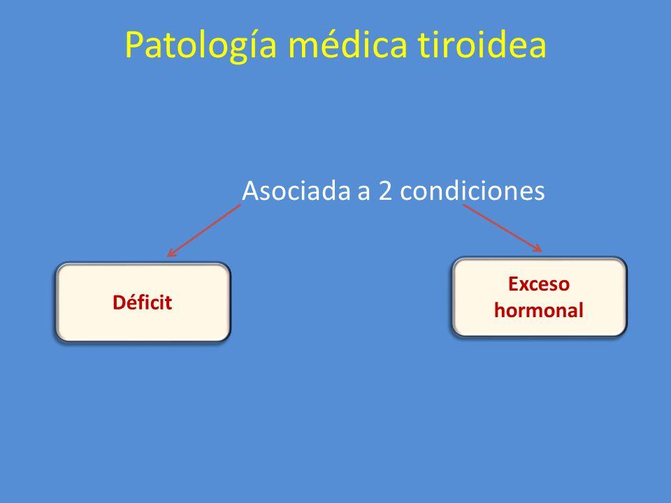 Patología médica tiroidea Asociada a 2 condiciones Déficit Exceso hormonal