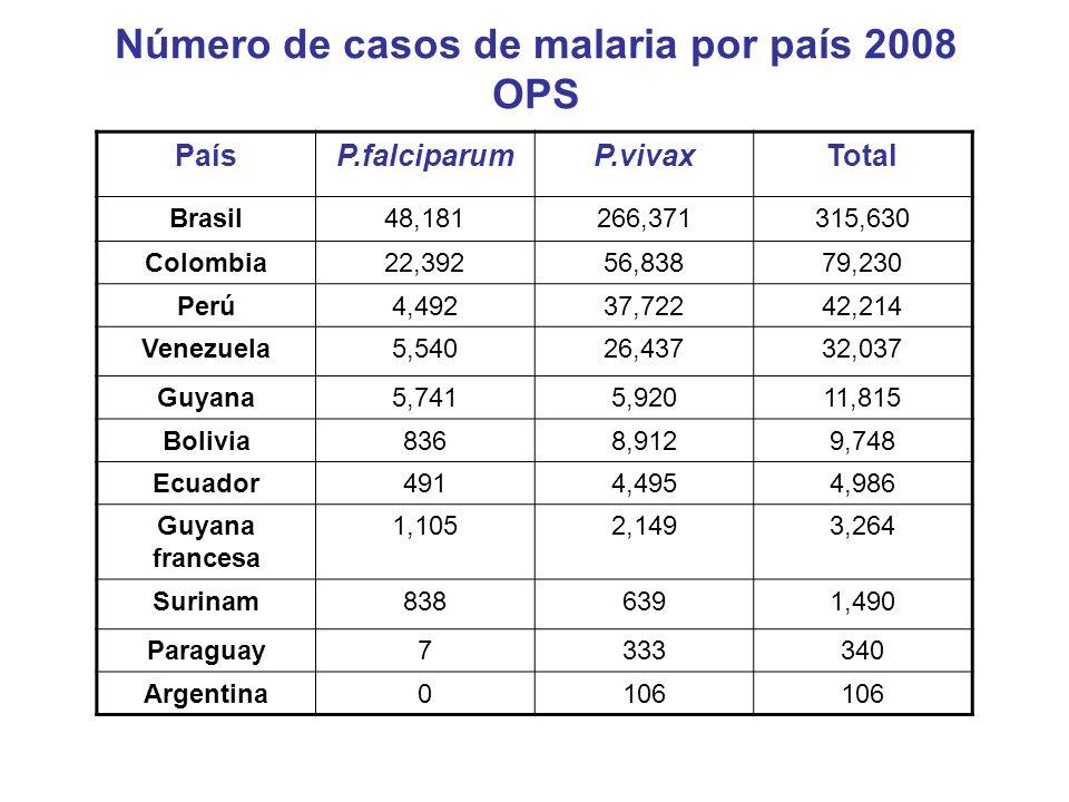PaísP.falciparumP.vivaxTotal Haití36,769636,774 Honduras6107,6158,225 Guatemala507,1487,198 México02357 R.