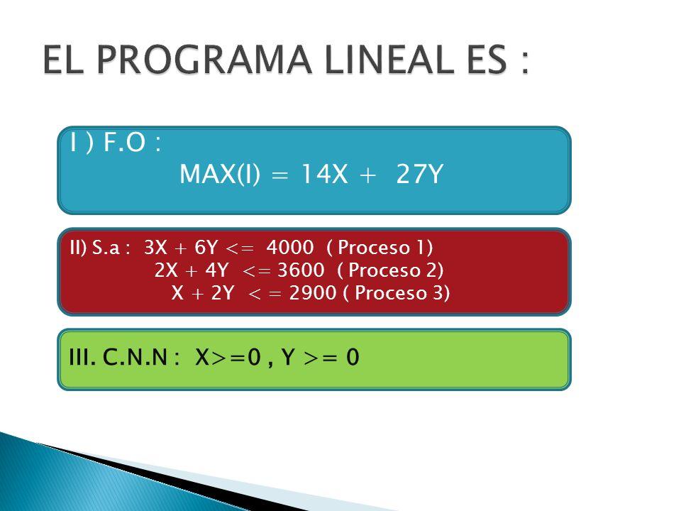 I ) F.O : MAX(I) = 14X + 27Y II) S.a : 3X + 6Y <= 4000 ( Proceso 1) 2X + 4Y <= 3600 ( Proceso 2) X + 2Y < = 2900 ( Proceso 3) III. C.N.N : X>=0, Y >=