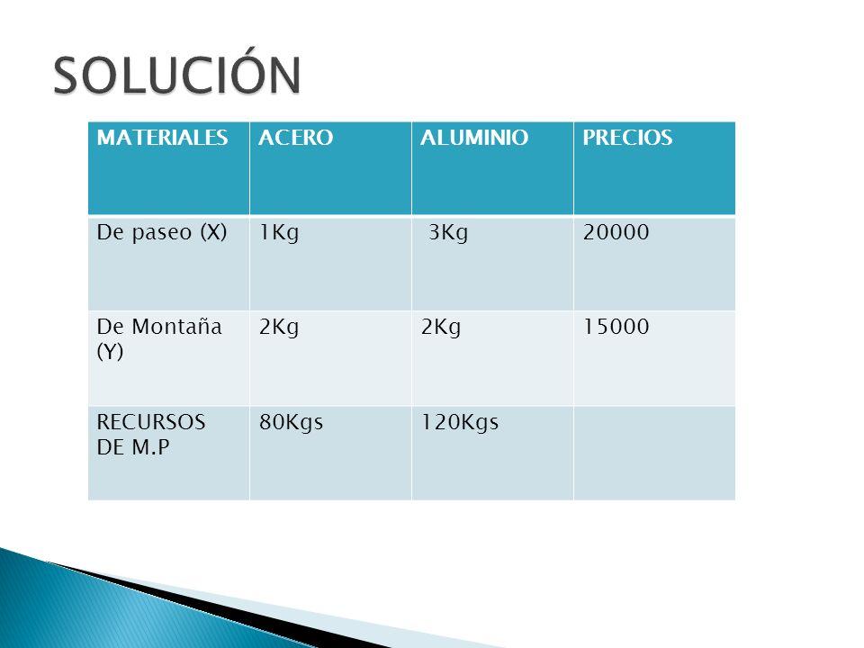 MATERIALESACEROALUMINIOPRECIOS De paseo (X)1Kg 3Kg20000 De Montaña (Y) 2Kg 15000 RECURSOS DE M.P 80Kgs120Kgs
