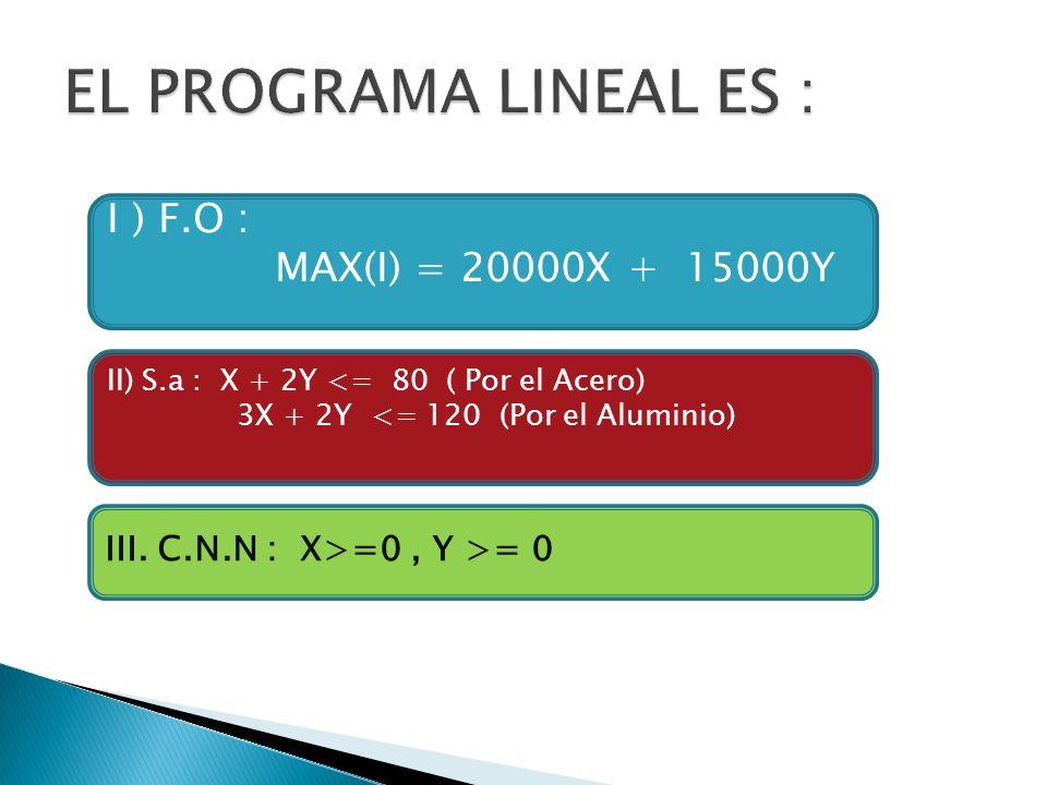 I ) F.O : MAX(I) = 20000X + 15000Y II) S.a : X + 2Y <= 80 ( Por el Acero) 3X + 2Y <= 120 (Por el Aluminio) III. C.N.N : X>=0, Y >= 0