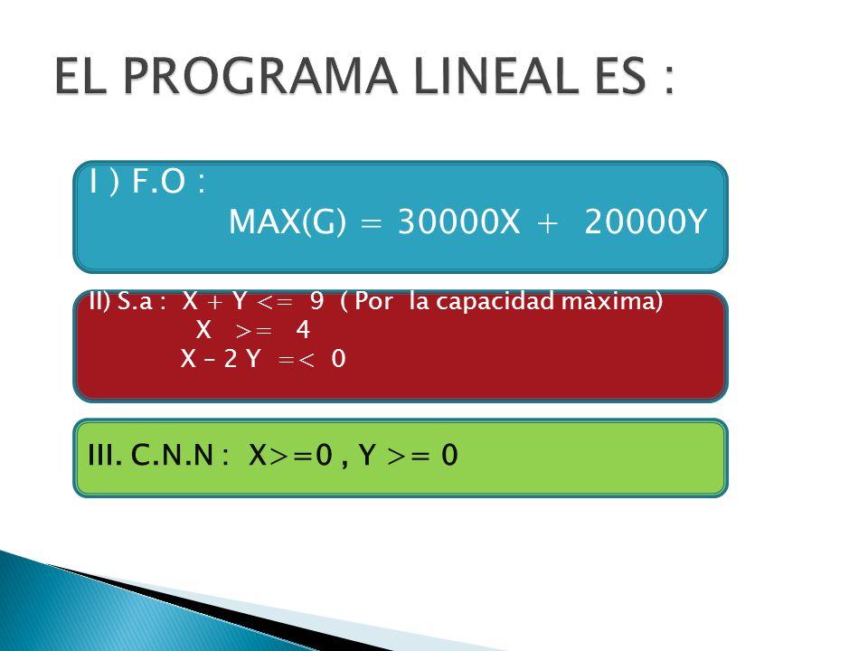 I ) F.O : MAX(G) = 30000X + 20000Y II) S.a : X + Y <= 9 ( Por la capacidad màxima) X >= 4 X – 2 Y =< 0 III. C.N.N : X>=0, Y >= 0
