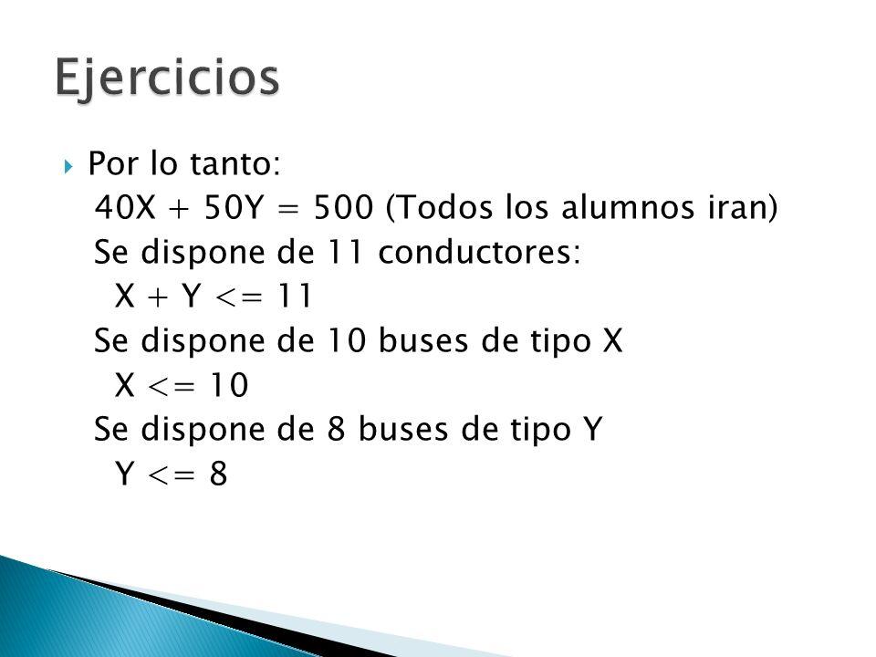 Por lo tanto: 40X + 50Y = 500 (Todos los alumnos iran) Se dispone de 11 conductores: X + Y <= 11 Se dispone de 10 buses de tipo X X <= 10 Se dispone d