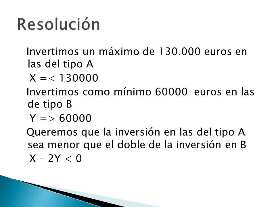 Invertimos un máximo de 130.000 euros en las del tipo A X =< 130000 Invertimos como mínimo 60000 euros en las de tipo B Y => 60000 Queremos que la inv