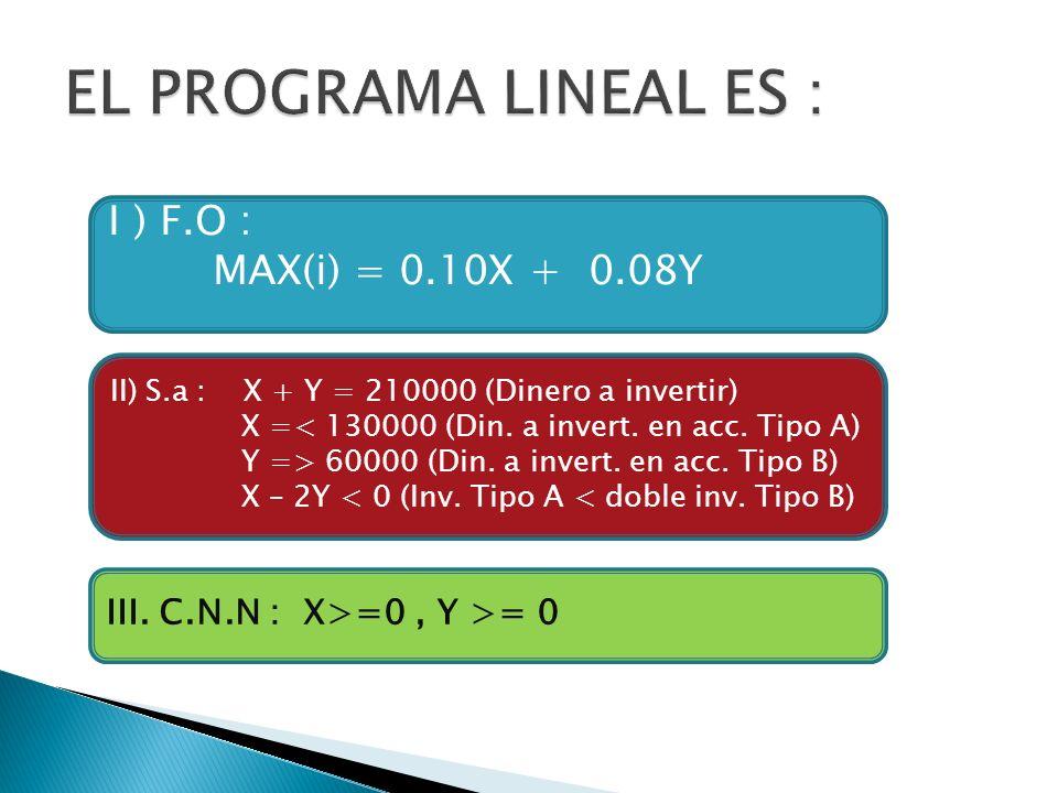 I ) F.O : MAX(i) = 0.10X + 0.08Y II) S.a : X + Y = 210000 (Dinero a invertir) X =< 130000 (Din. a invert. en acc. Tipo A) Y => 60000 (Din. a invert. e