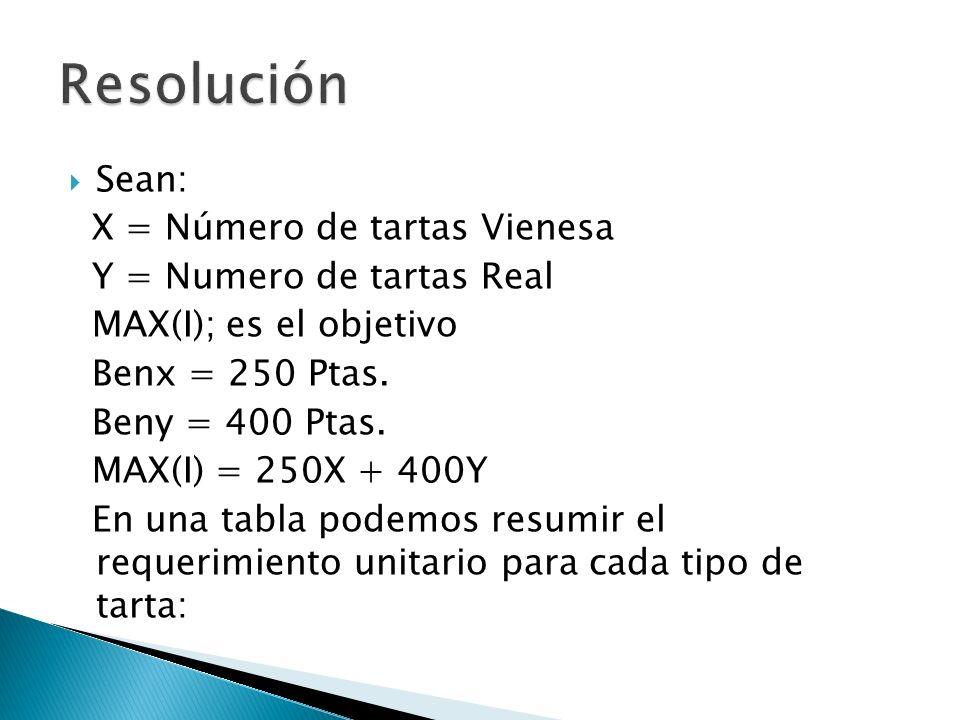 Sean: X = Número de tartas Vienesa Y = Numero de tartas Real MAX(I); es el objetivo Benx = 250 Ptas. Beny = 400 Ptas. MAX(I) = 250X + 400Y En una tabl