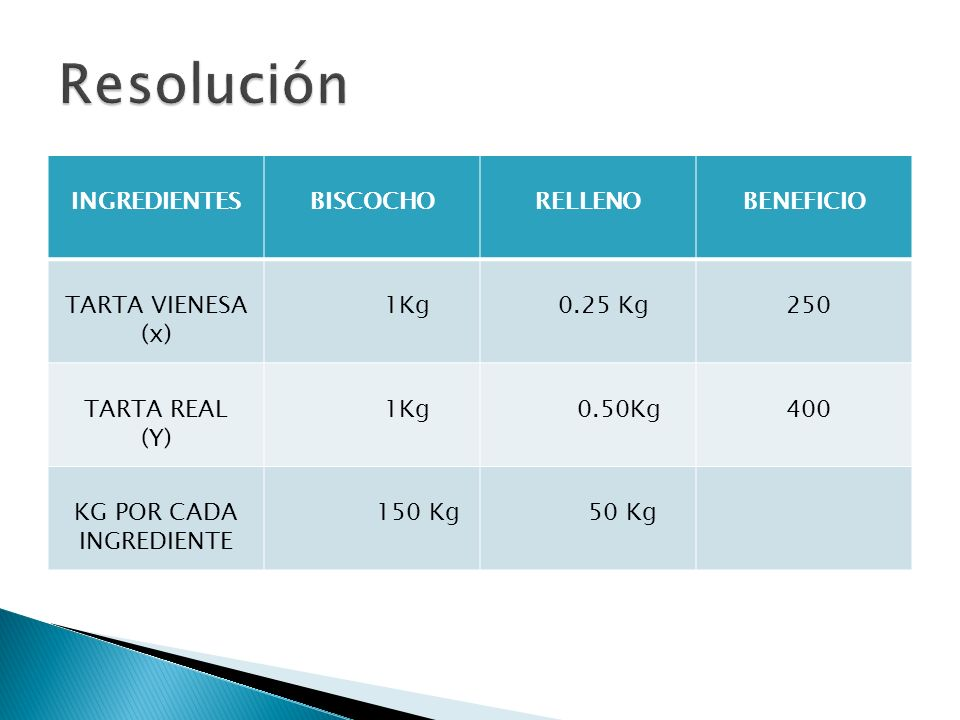 INGREDIENTESBISCOCHORELLENOBENEFICIO TARTA VIENESA (x) 1Kg 0.25 Kg 250 TARTA REAL (Y) 1Kg 0.50Kg 400 KG POR CADA INGREDIENTE 150 Kg 50 Kg