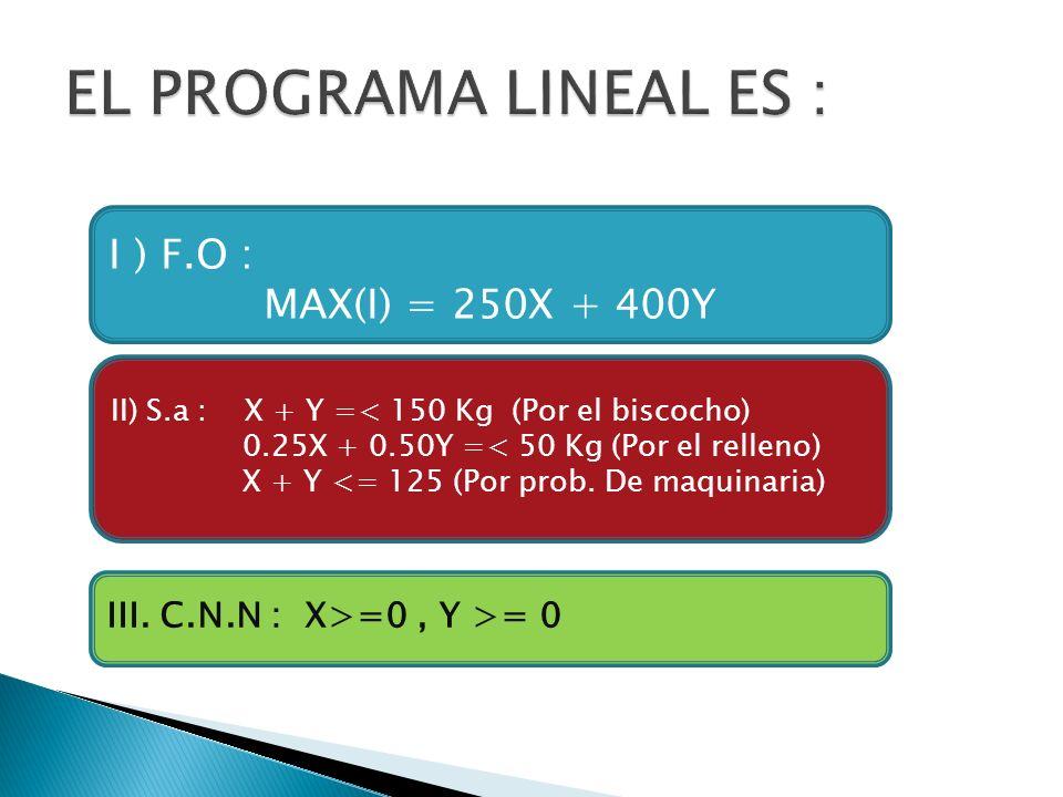 I ) F.O : MAX(I) = 250X + 400Y II) S.a : X + Y =< 150 Kg (Por el biscocho) 0.25X + 0.50Y =< 50 Kg (Por el relleno) X + Y <= 125 (Por prob. De maquinar