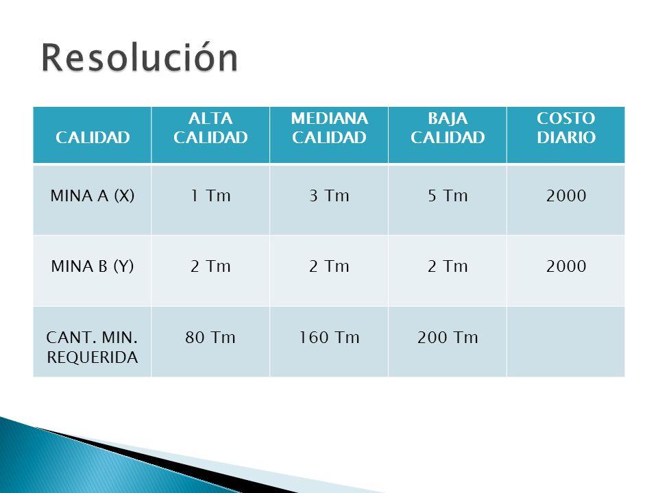 CALIDAD ALTA CALIDAD MEDIANA CALIDAD BAJA CALIDAD COSTO DIARIO MINA A (X)1 Tm3 Tm5 Tm2000 MINA B (Y)2 Tm 2000 CANT. MIN. REQUERIDA 80 Tm160 Tm200 Tm