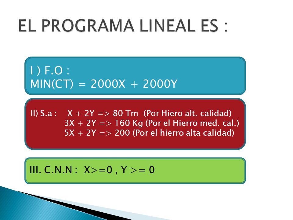 I ) F.O : MIN(CT) = 2000X + 2000Y II) S.a : X + 2Y => 80 Tm (Por Hiero alt. calidad) 3X + 2Y => 160 Kg (Por el Hierro med. cal.) 5X + 2Y => 200 (Por e