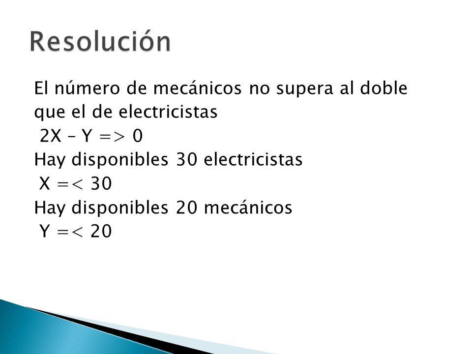 El número de mecánicos no supera al doble que el de electricistas 2X – Y => 0 Hay disponibles 30 electricistas X =< 30 Hay disponibles 20 mecánicos Y