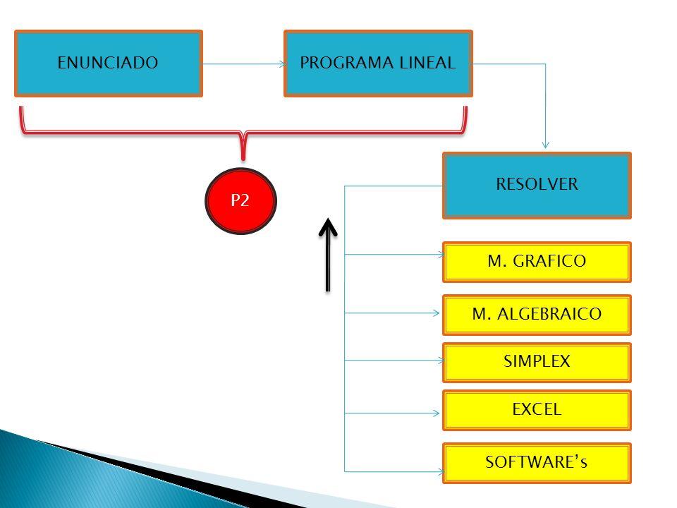 ENUNCIADOPROGRAMA LINEAL RESOLVER M. GRAFICO M. ALGEBRAICO SIMPLEX EXCEL SOFTWAREs P2