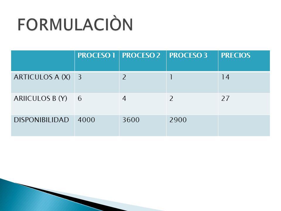 PROCESO 1PROCESO 2PROCESO 3PRECIOS ARTICULOS A (X)32114 ARIICULOS B (Y)64227 DISPONIBILIDAD400036002900