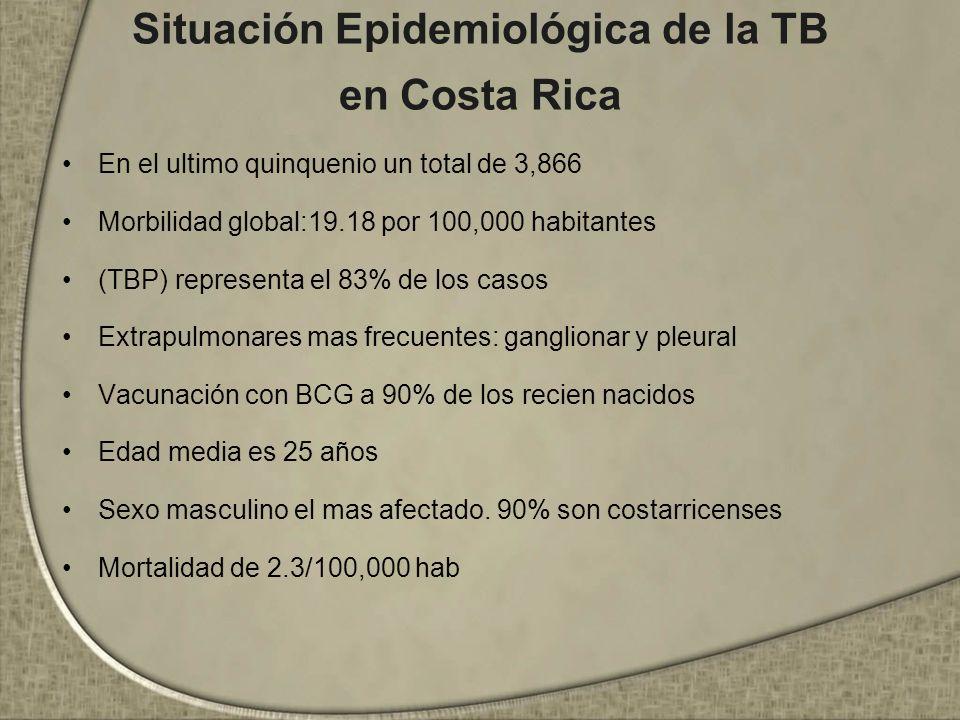 Situación Epidemiológica de la TB en Costa Rica En el ultimo quinquenio un total de 3,866 Morbilidad global:19.18 por 100,000 habitantes (TBP) represe