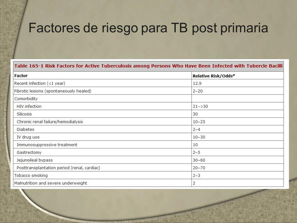 Factores de riesgo para TB post primaria