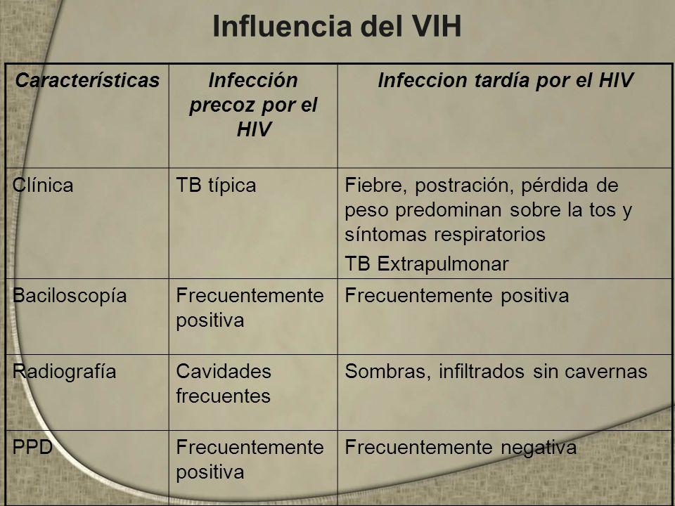 Influencia del VIH CaracterísticasInfección precoz por el HIV Infeccion tardía por el HIV ClínicaTB típicaFiebre, postración, pérdida de peso predomin