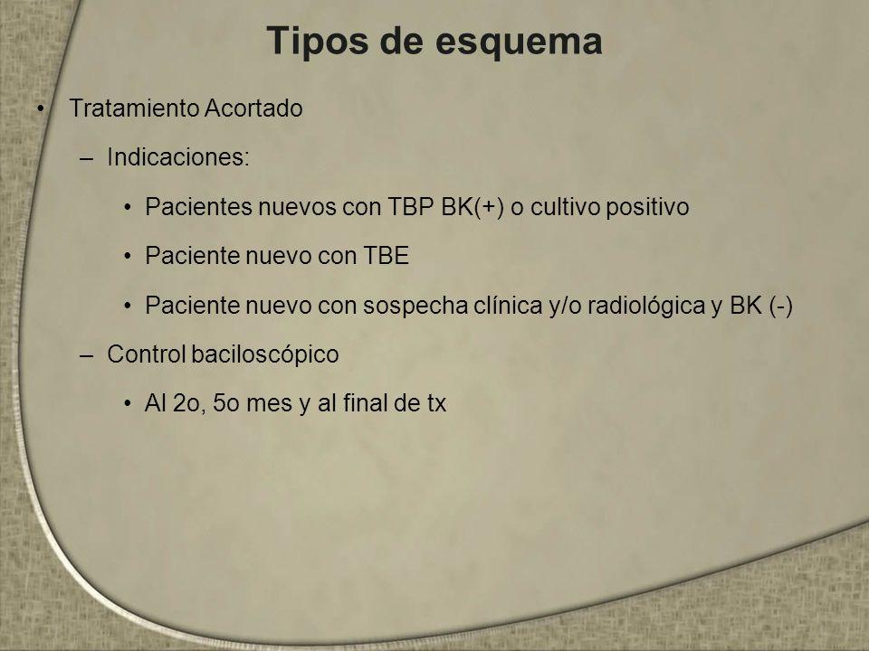 Tipos de esquema Tratamiento Acortado –Indicaciones: Pacientes nuevos con TBP BK(+) o cultivo positivo Paciente nuevo con TBE Paciente nuevo con sospe